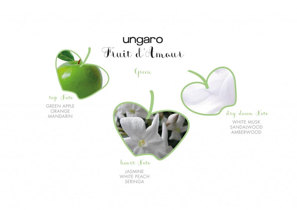Emanuel_Ungaro_Fruit_d_Amour_Olfactive_Pyramid
